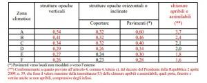 tabella risparmio energetico